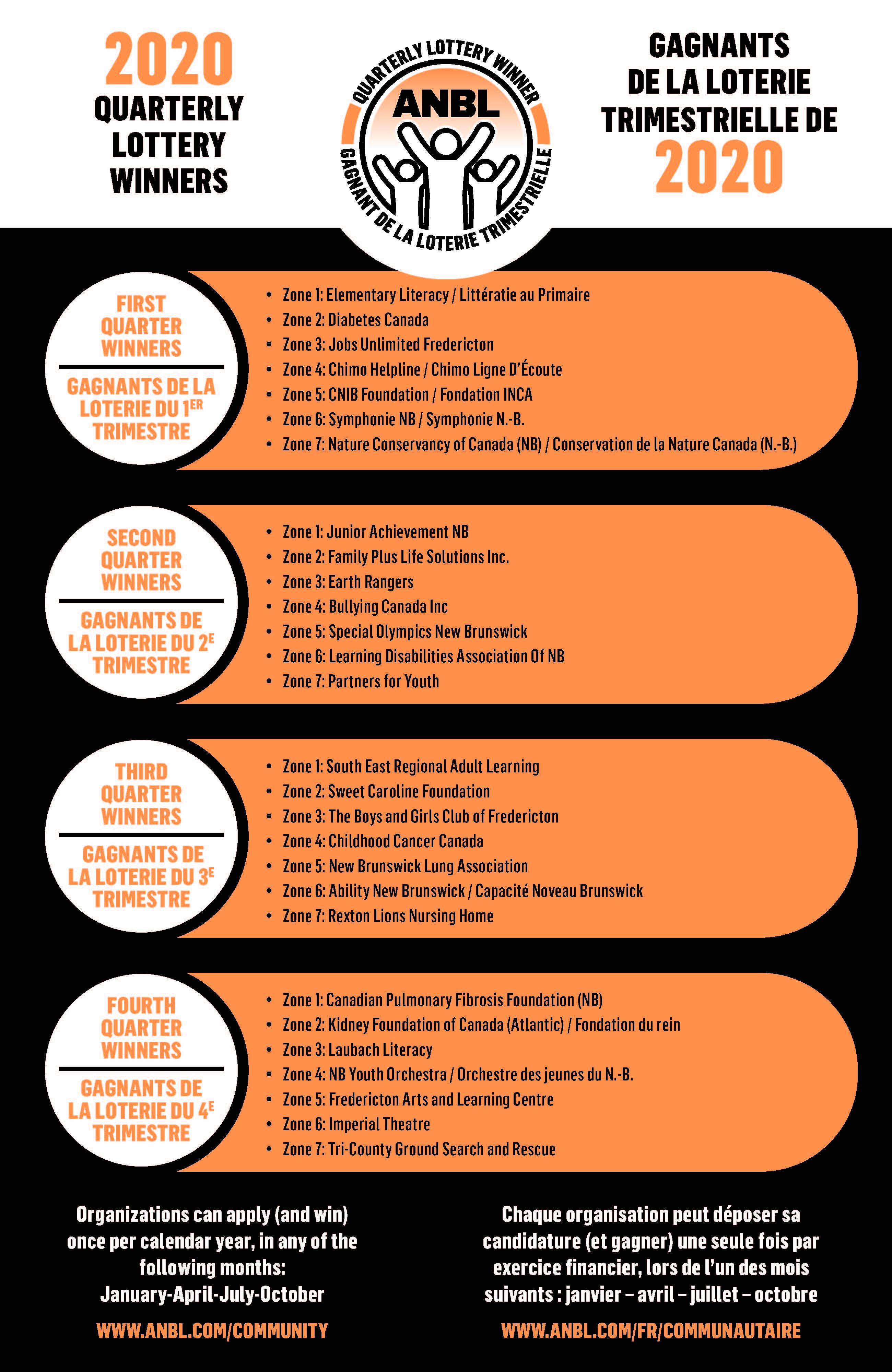 ANBLCommunityFoundation-2020-QuarterlyLotteryWinners-Poster-Final-Web