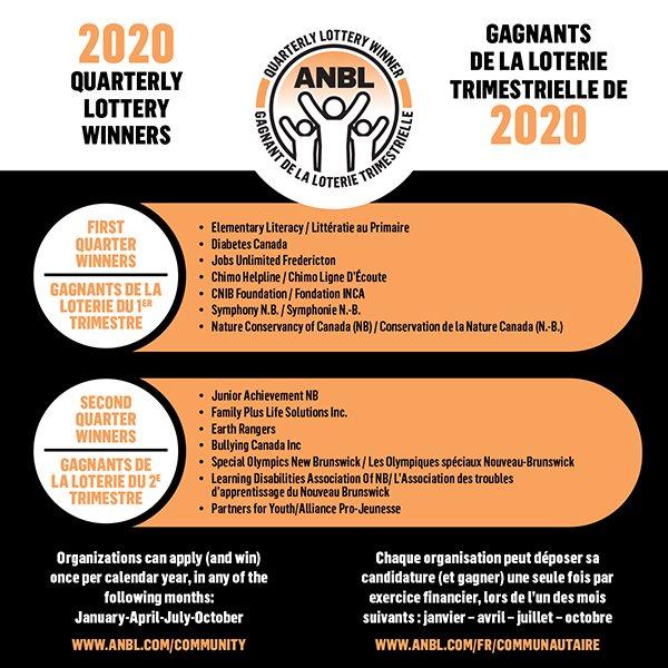 ANBLCommunityFoundation-2020-QuarterlyLotteryWinners-WebGraphic