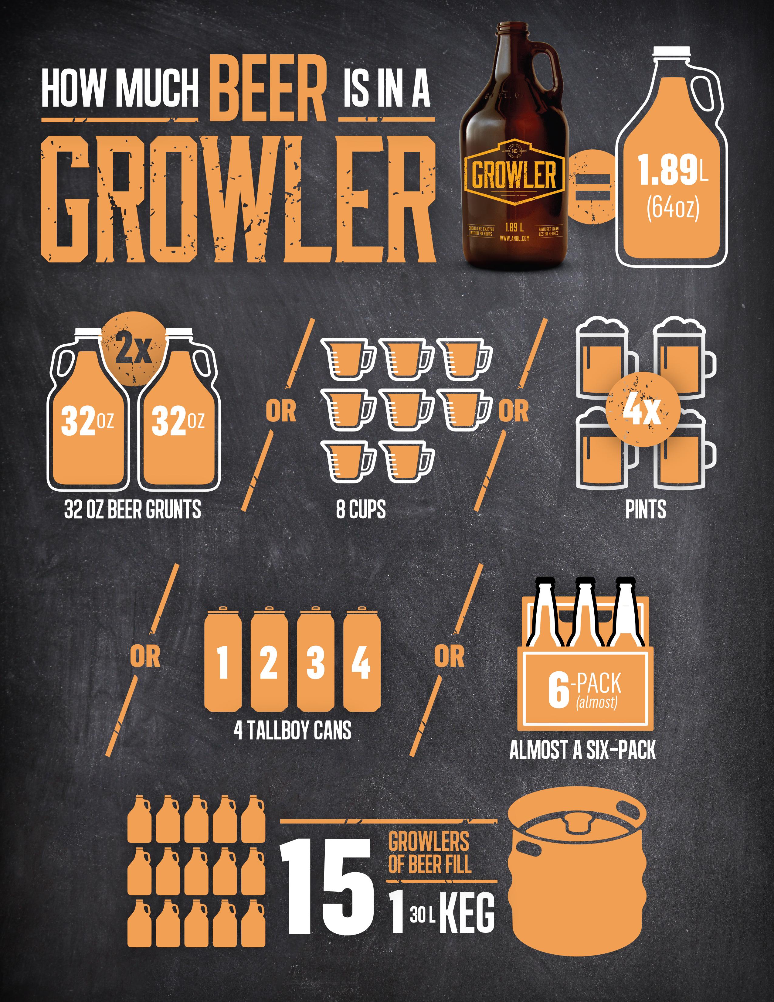 Growler-Infographic-85x11-EN