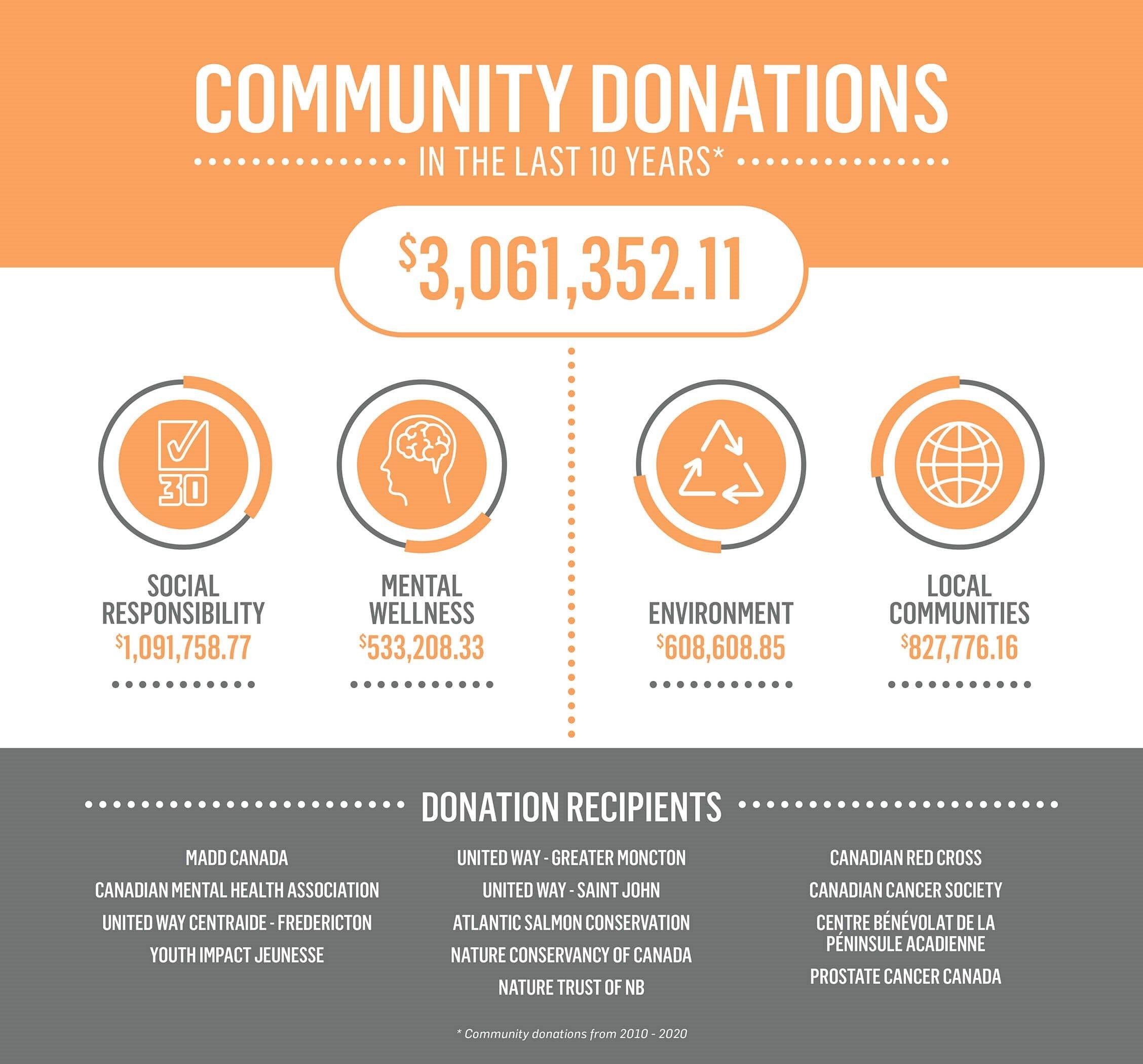 in-the-community-10-year-donations-en